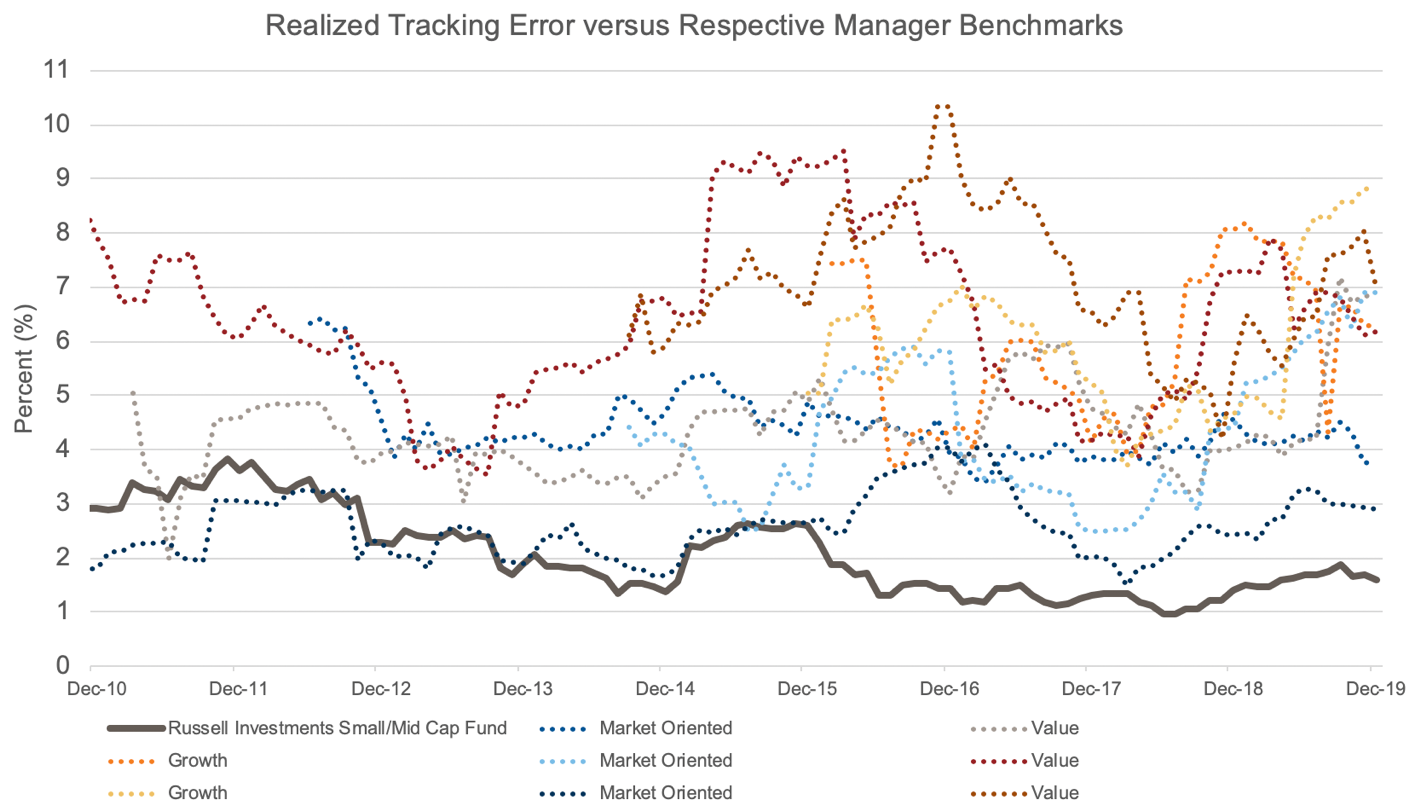 Tracking error vs benchmarks