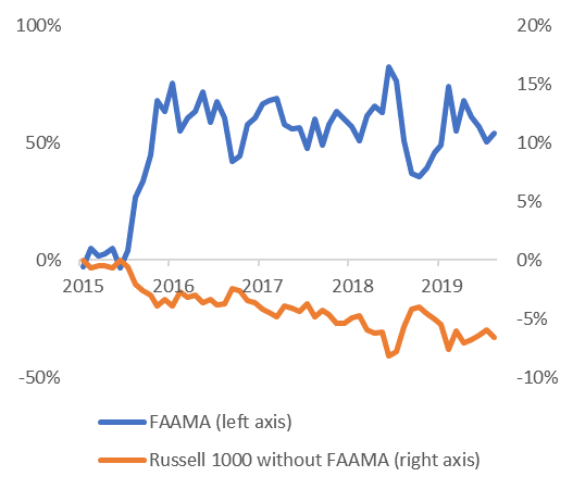 Rolling 3-year relative performance of largest tech stocks and Russell 1000 without largest tech stocks FAAMA