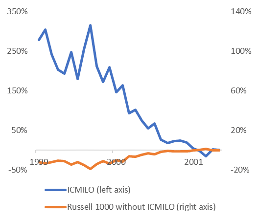 Today S Stock Market Vs The 90s Russell Investments