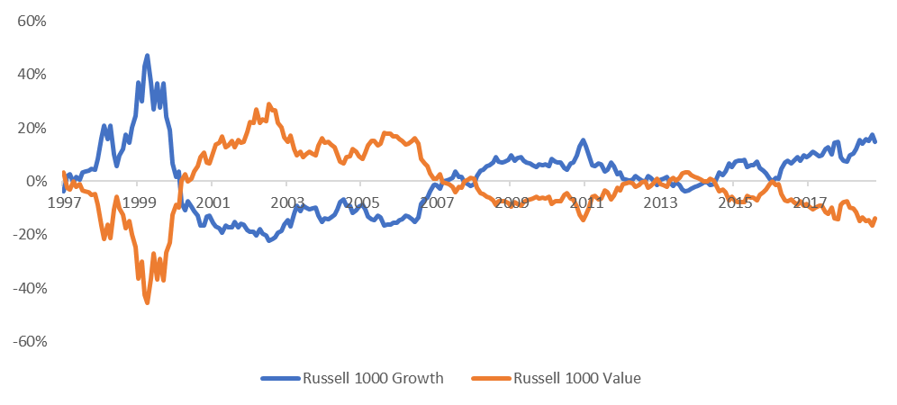 Figure 3: Rolling 3-year relative performance of Russell 1000 Growth and Russell 1000 Value indexes