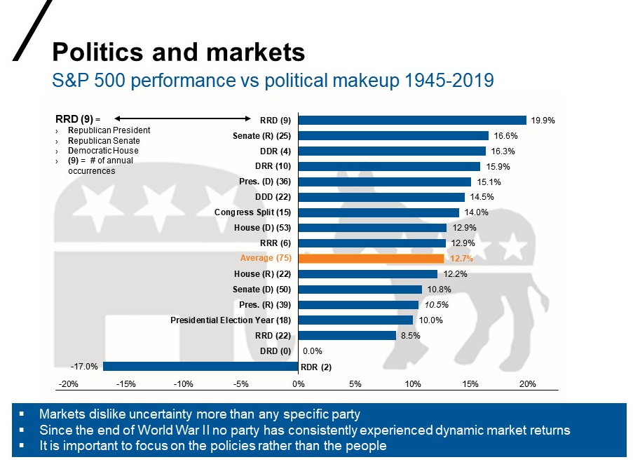 Markets under different political makeups in U.S.