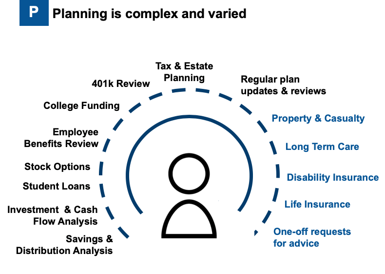 Graphic of why planning is complex