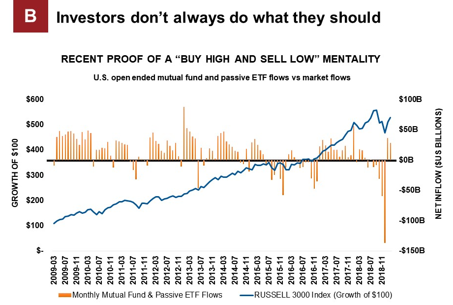Chart that demonstrates buy high sell low mentality