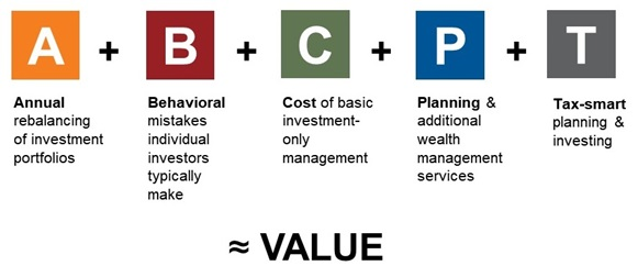 Russell's value of advisor formula