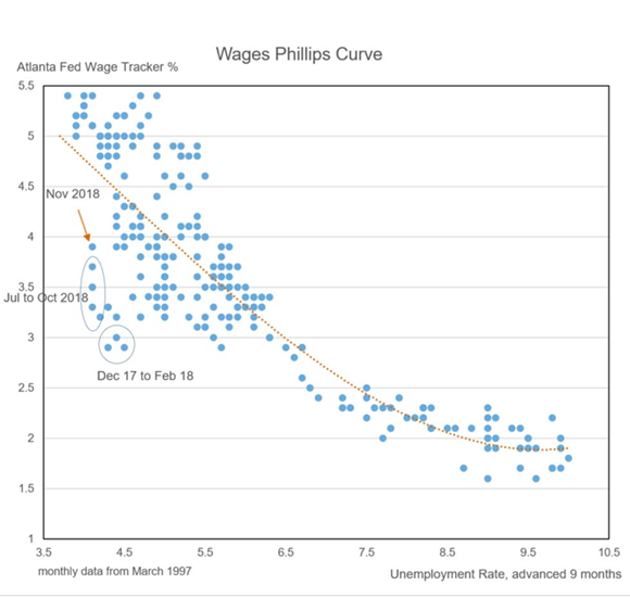 Wage Phillips Curve