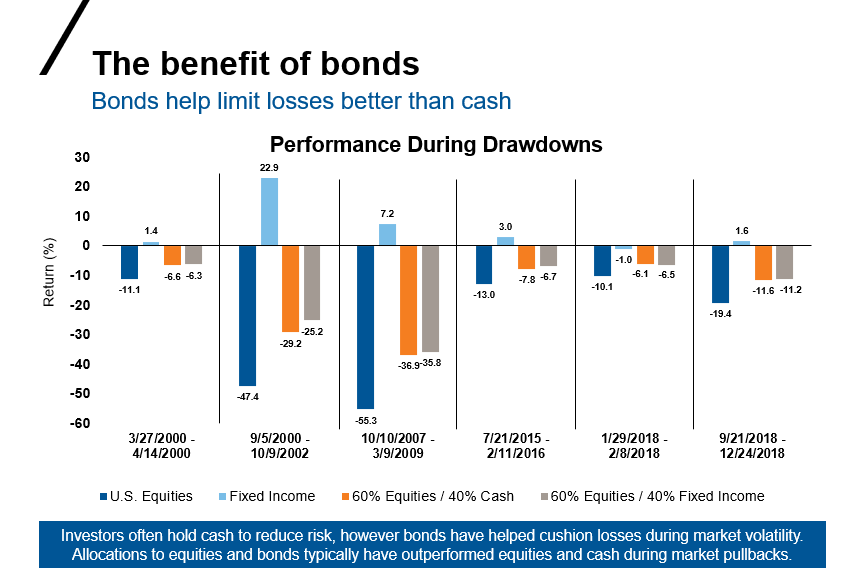 Benefit of bonds