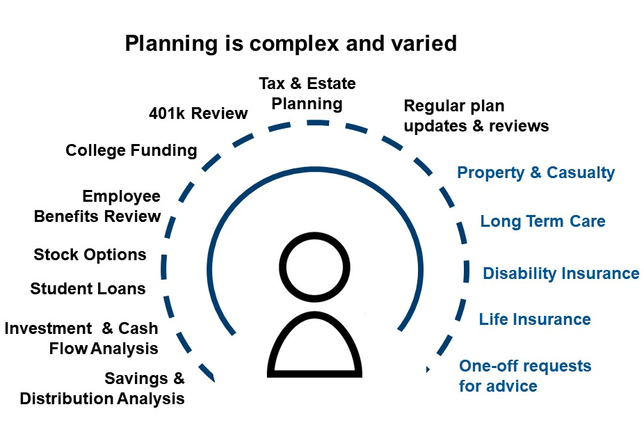 Chart of planning processes