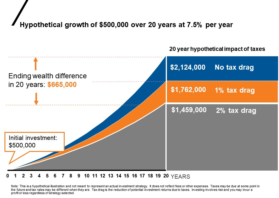 Chart of hypothetical growth of $500,000
