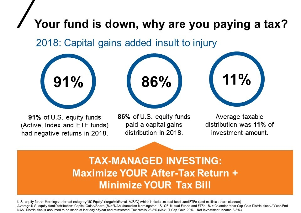 Capital gains vs taxes in 2018
