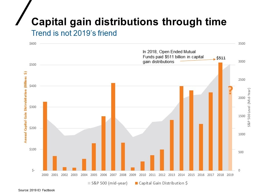 Chart of capital gain distributions through time
