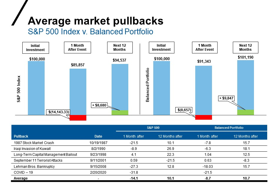 Average market pullbacks