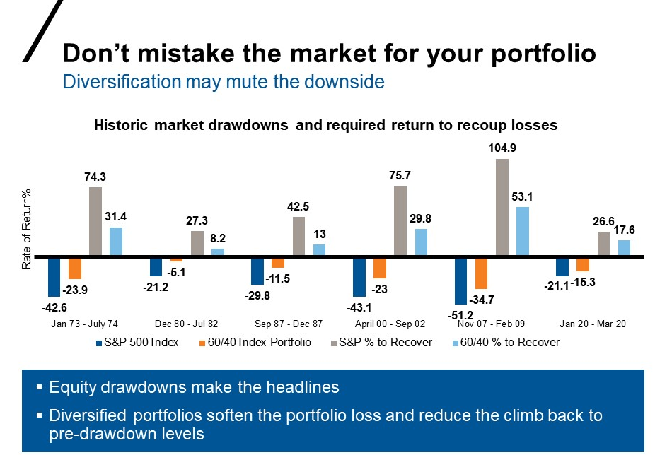 Markets vs portfolios