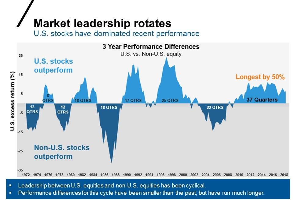 Rotation of market leadership