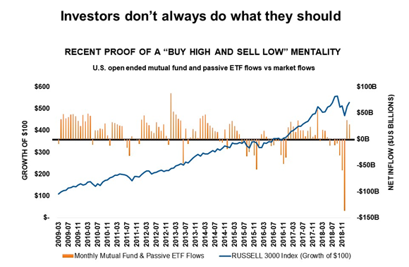 Buy high sell low mentality chart
