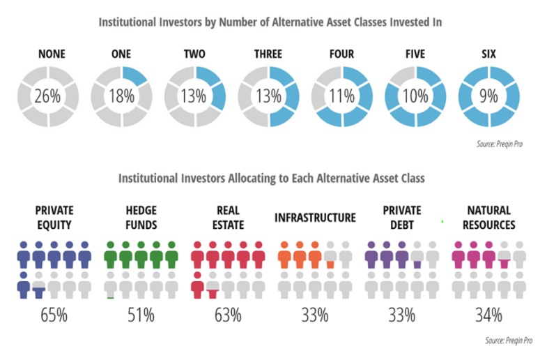 Alternative asset classes