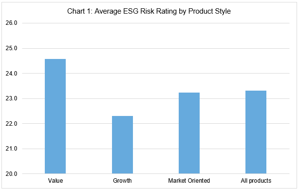 ESG risk rating by score