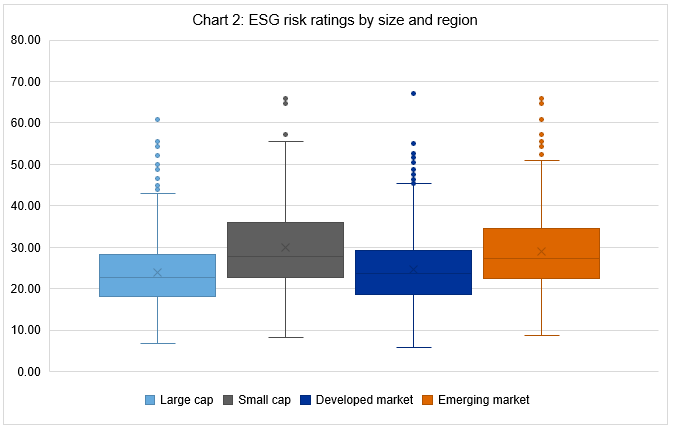 Risk ratings by size and region