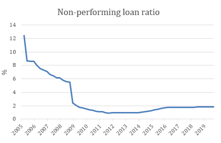 Non performing loan ratio