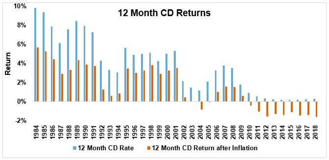 Chart of 12-month CD returns