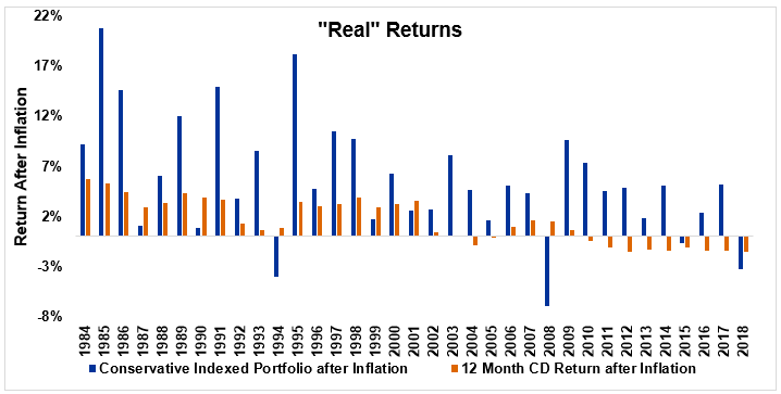 Chart of real returns