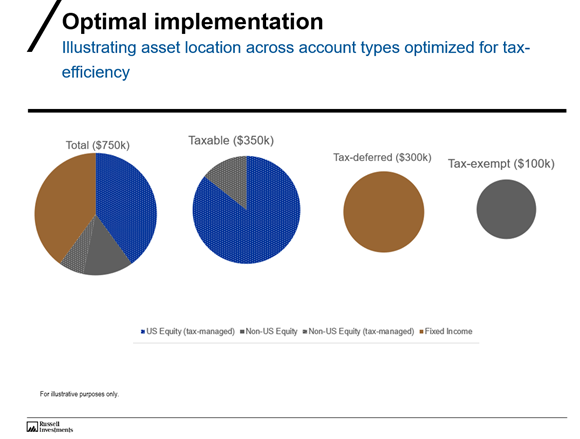 Chart of optimal implementation