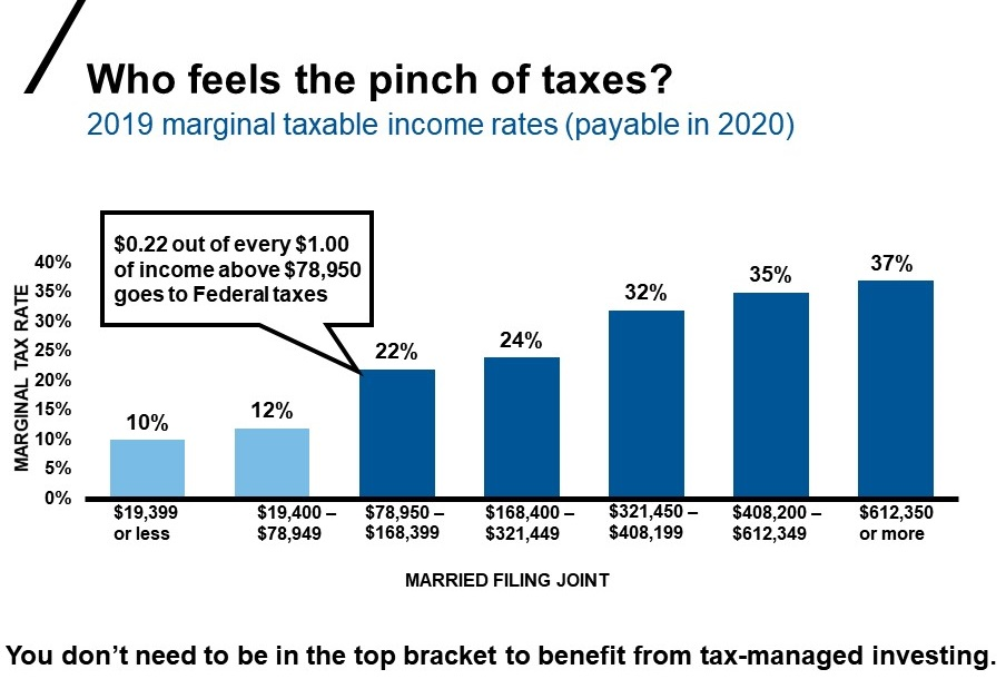 Chart of tax rates