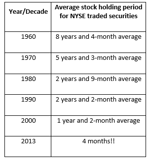 Average stock holding period for NYSE traded securities