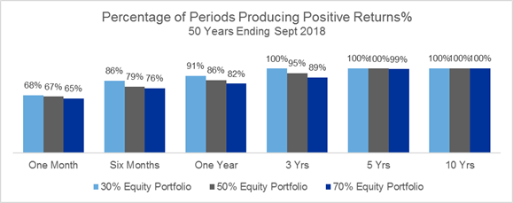Percentage of periods producing positive returns