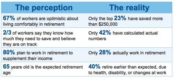 Retirement: Perception vs. reality