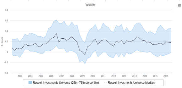 Active managers in Russell universe
