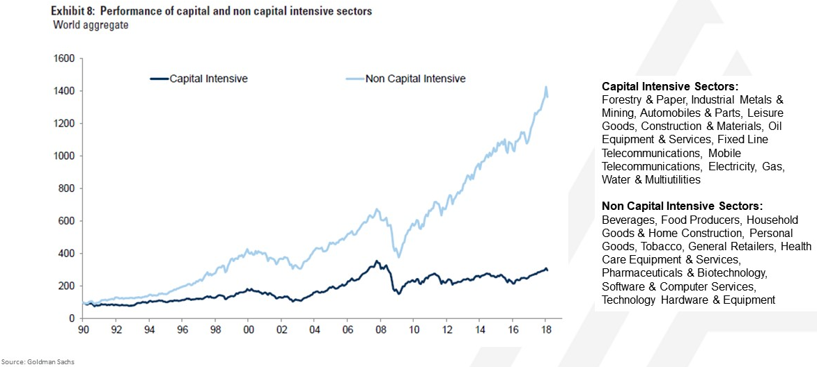 Capital intensive vs capital light industries