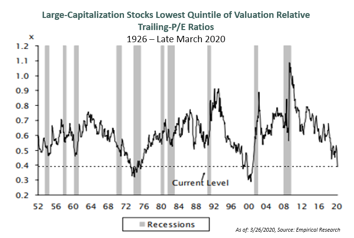 Valuation dispersions