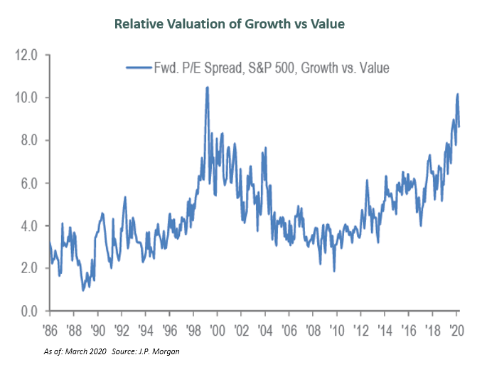 Spread in valuations in growth vs. value