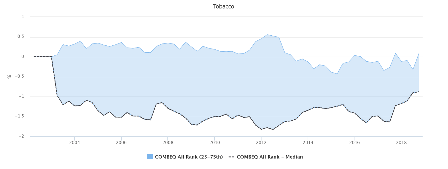 Tobacco weights chart