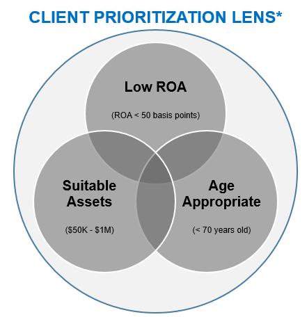 Image of client priority lens