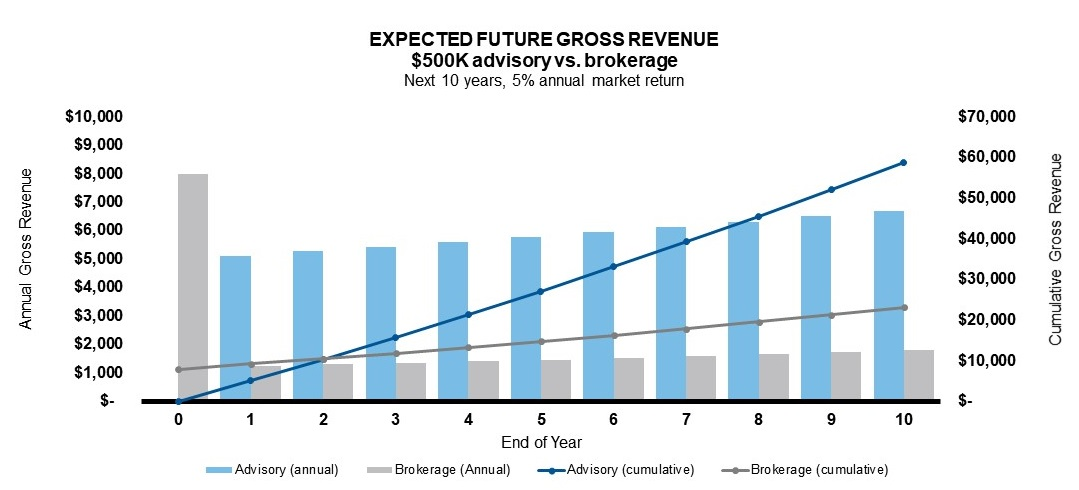 Expected future gross revenue