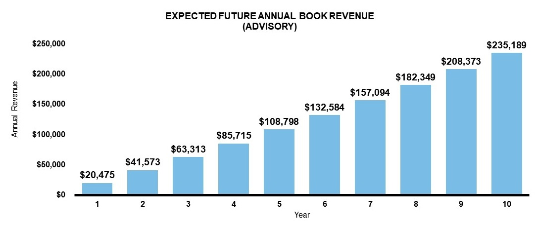 Expected future annual book revenue