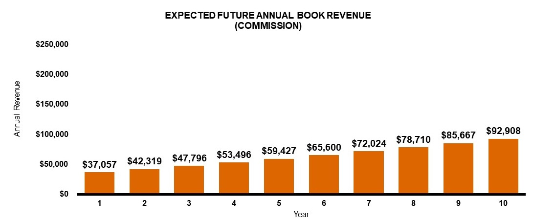 Expected future annual book revenue - commission