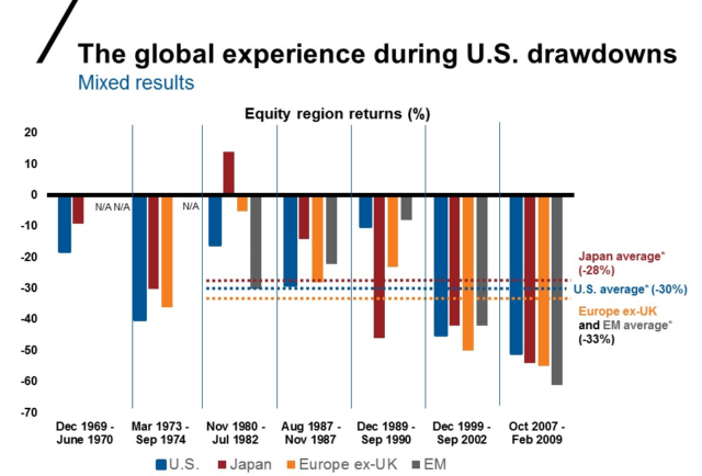 Source: U.S.: Russell 3000® Index. Japan, Europe ex-UK: MSCI Indexes in local currency: EM: MSCI Emerging Markets Index in USD. *Average return calculated for periods as of November 1980. Index returns represent past performance, are not a guarantee of future performance, and are not indicative of any specific investment. Indexes are unmanaged and cannot be invested in directly.