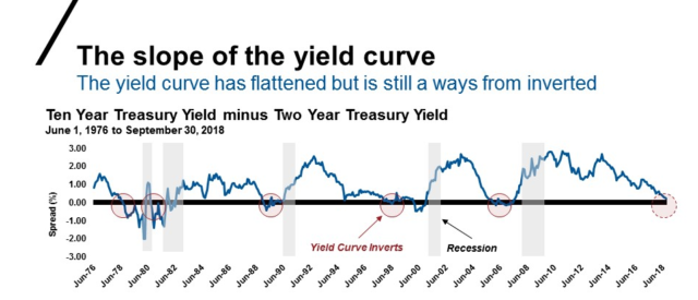 Source: Federal Reserve Bank of St. Louis, 10-Year Treasury Constant Maturity Minus 2-Year Treasury Constant Maturity [T10Y2Y], retrieved from FRED, Federal Reserve Bank of St. Louis.