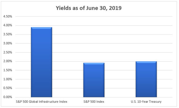 Yields as of June 2019