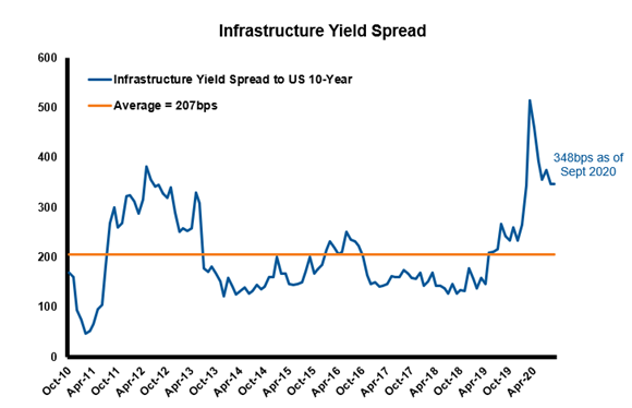 Infrastructure index vs US bonds