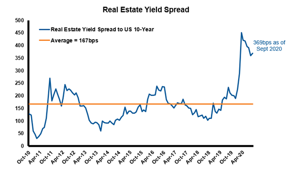 Real estate index vs US bonds