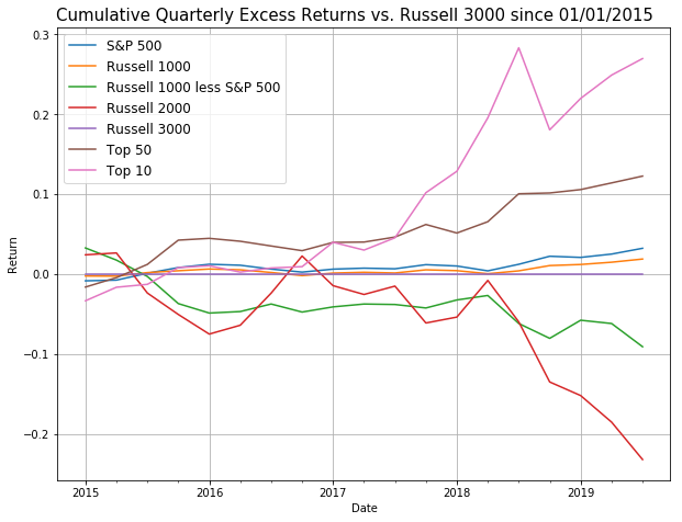Cumulative quarterly excess