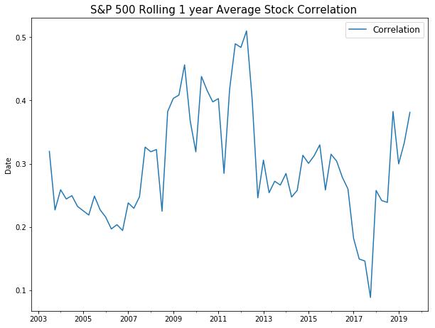 SP 500 rolling index
