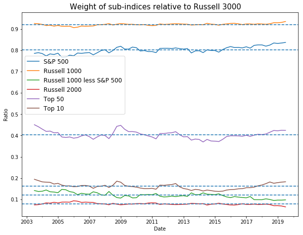 Weight of sub indices relative to Russell