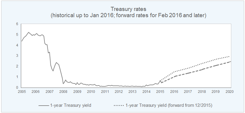 Treasury rates - historical up to Jan 2016; forward rates for Feb 2016 and later
