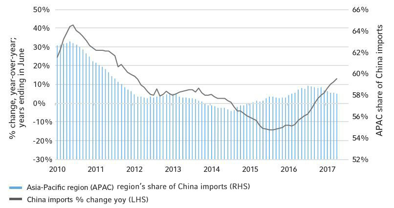 Asia-Pacific Economic Market Outlook | Russell Investments