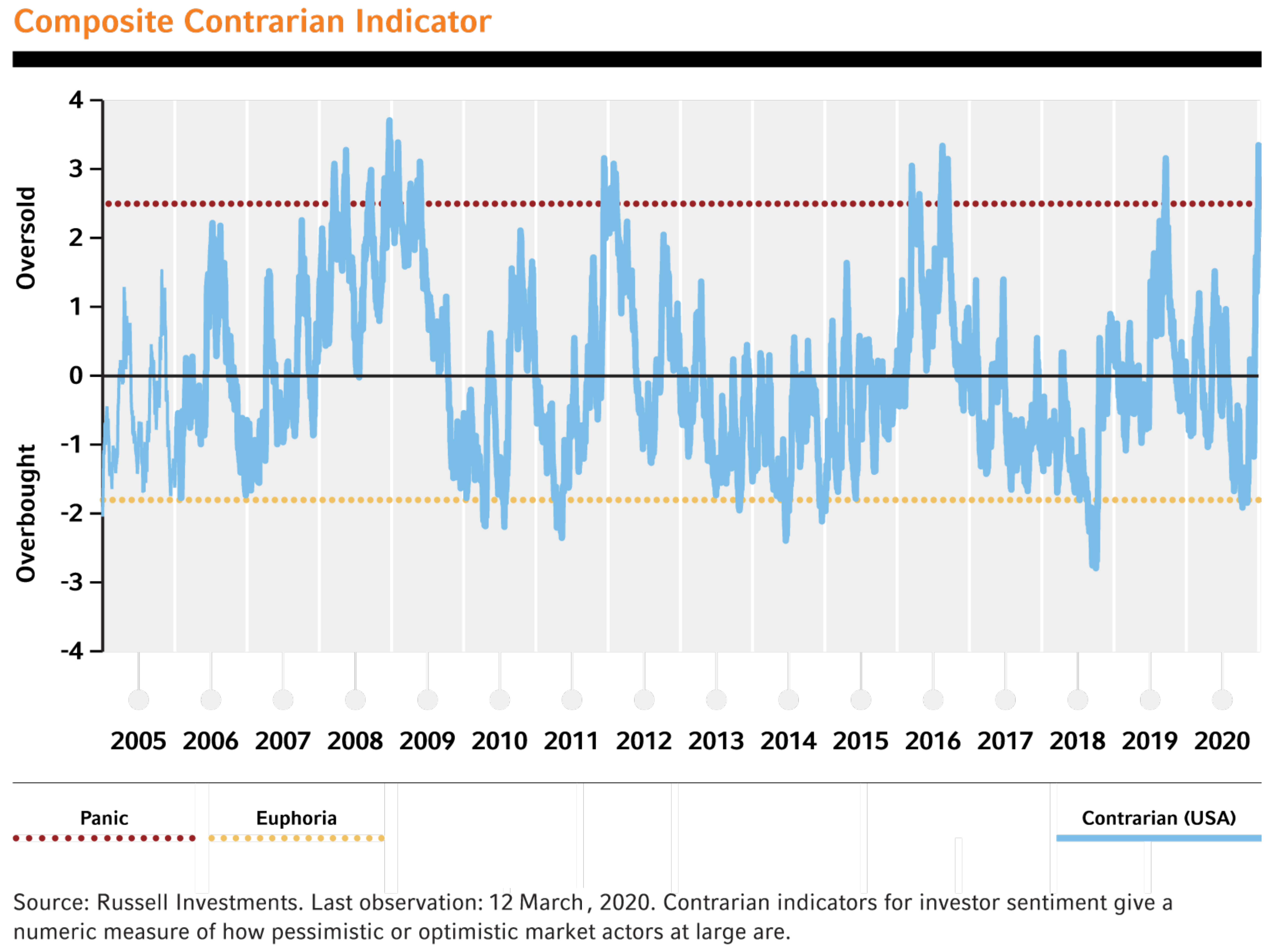 Composite contrarian indicator