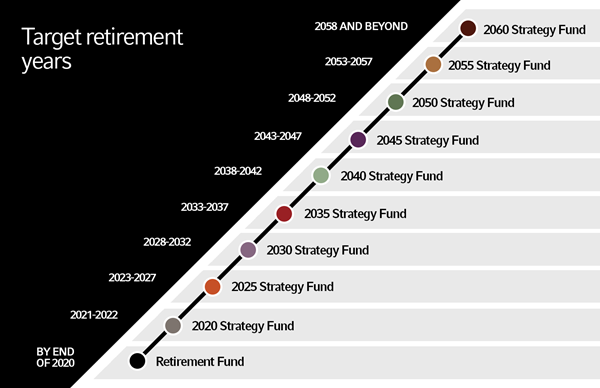 Institutional Target Date Funds | Russell Investments